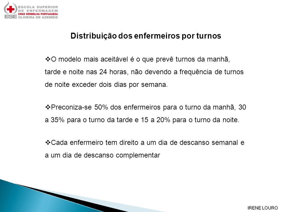 Distribuição dos enfermeiros por turnos