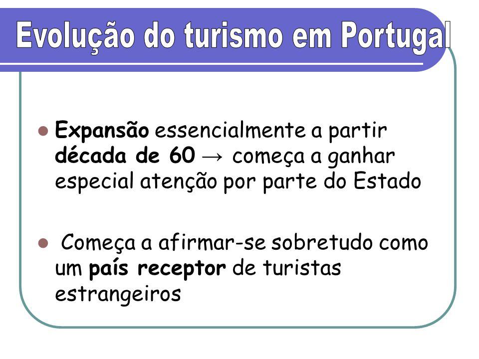 Evolução do turismo em Portugal
