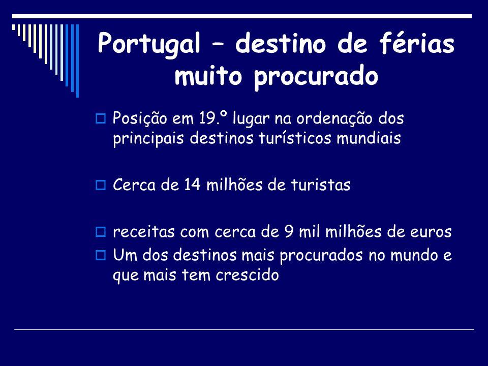 Portugal – destino de férias muito procurado