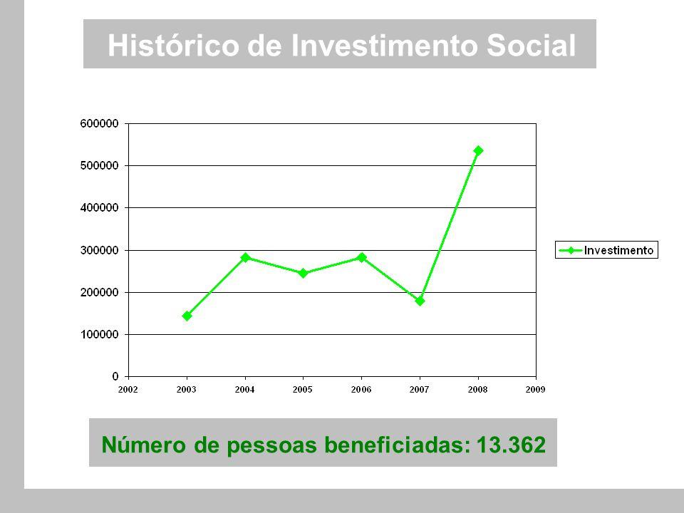 Histórico de Investimento Social