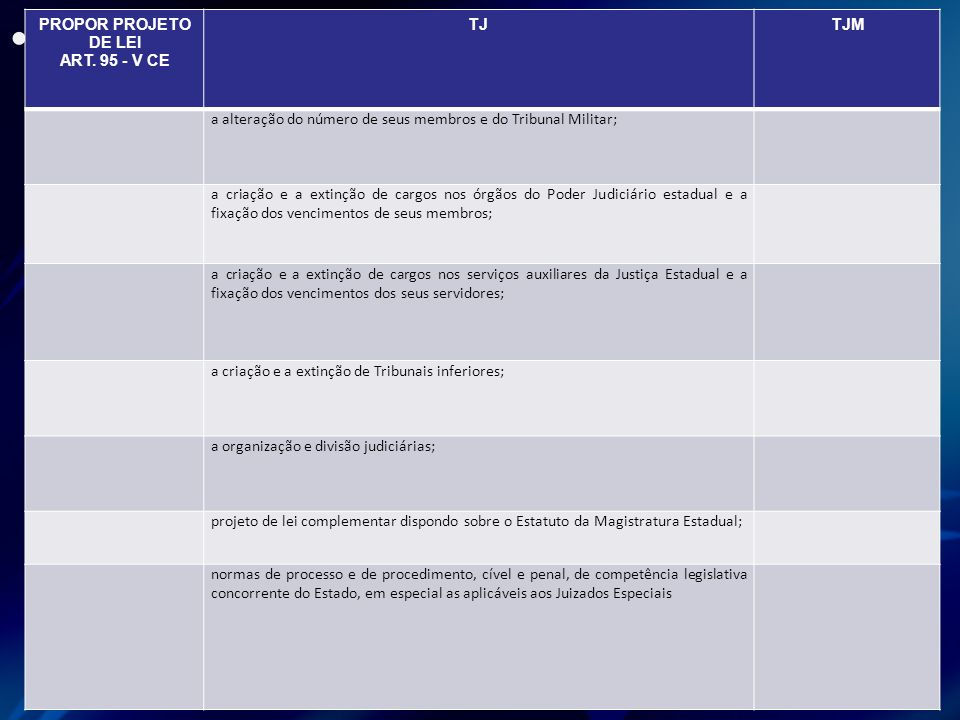 PROPOR PROJETO DE LEI ART. 95 - V CE TJ TJM
