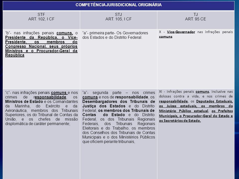 COMPETÊNCIA JURISDICIONAL ORIGINÁRIA
