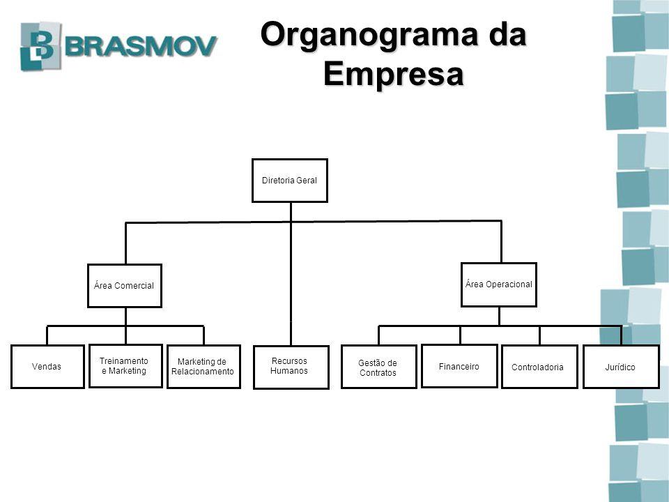 Organograma da Empresa