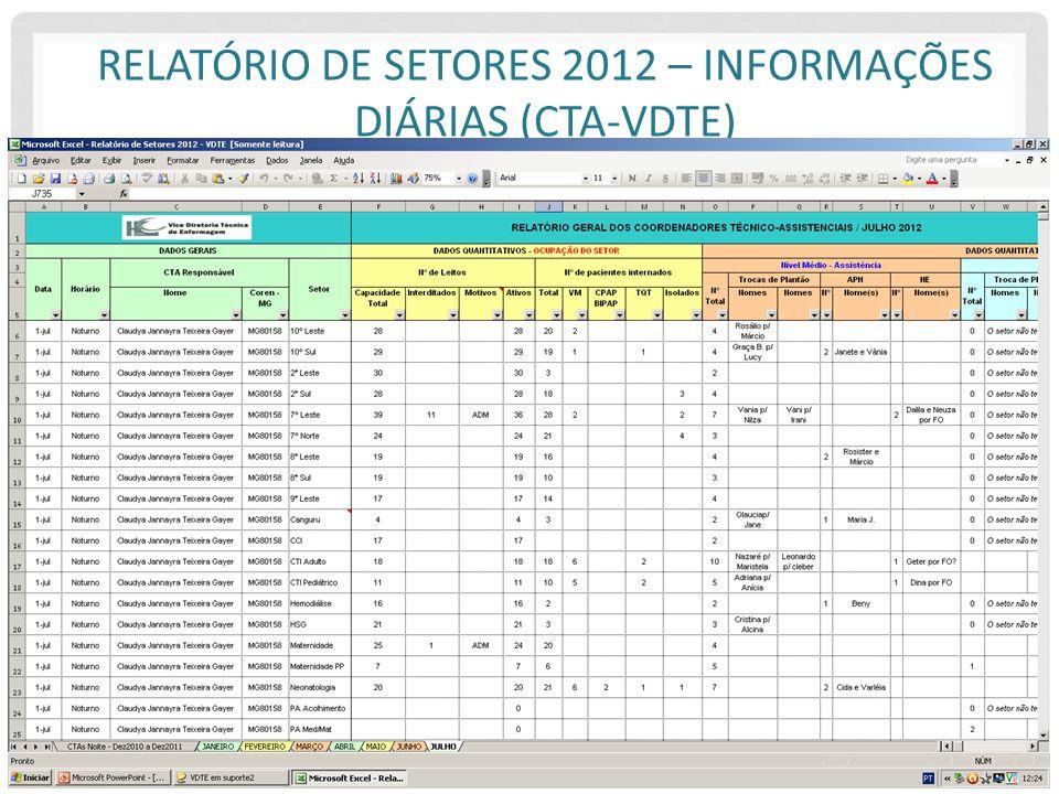 RELATÓRIO DE SETORES 2012 – INFORMAÇÕES DIÁRIAS (CTA-VDTE)