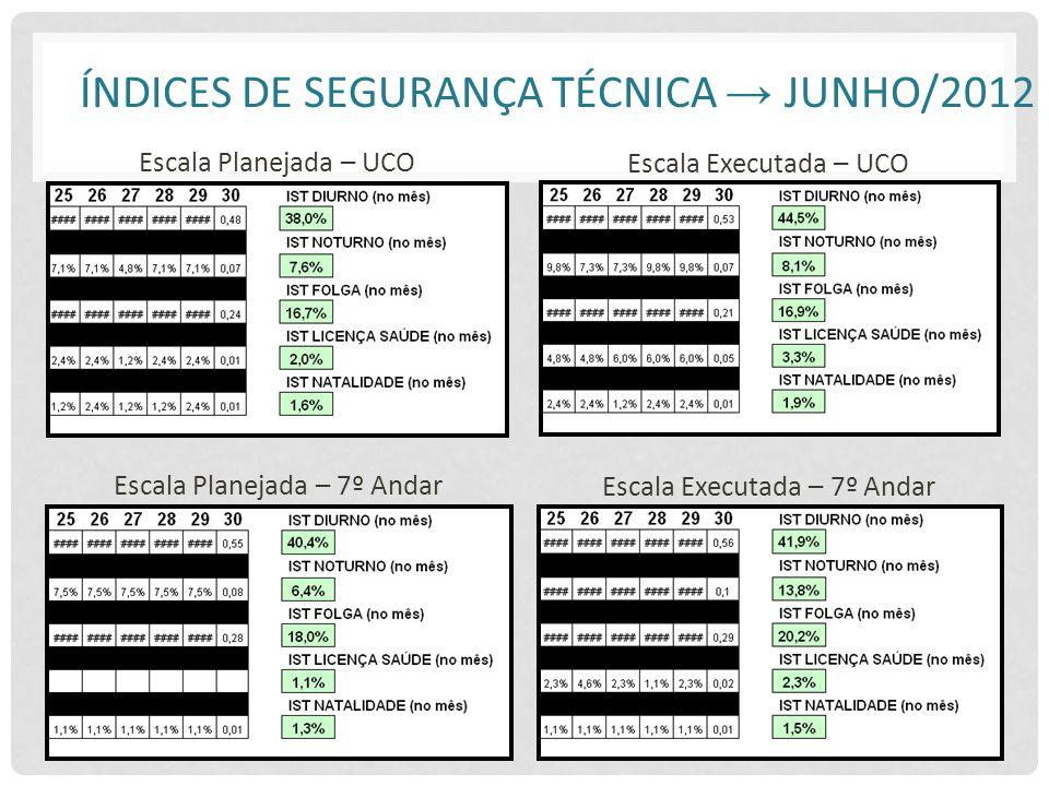 Índices de Segurança Técnica → Junho/2012