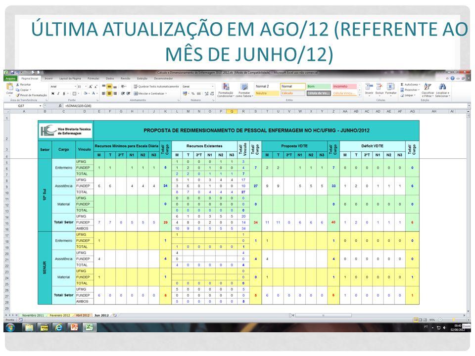 ÚLTIMA ATUALIZAÇÃO EM AGO/12 (REFERENTE AO MÊS DE JUNHO/12)