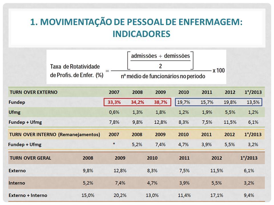 1. MOVIMENTAÇÃO DE PESSOAL DE ENFERMAGEM: INDICADORES