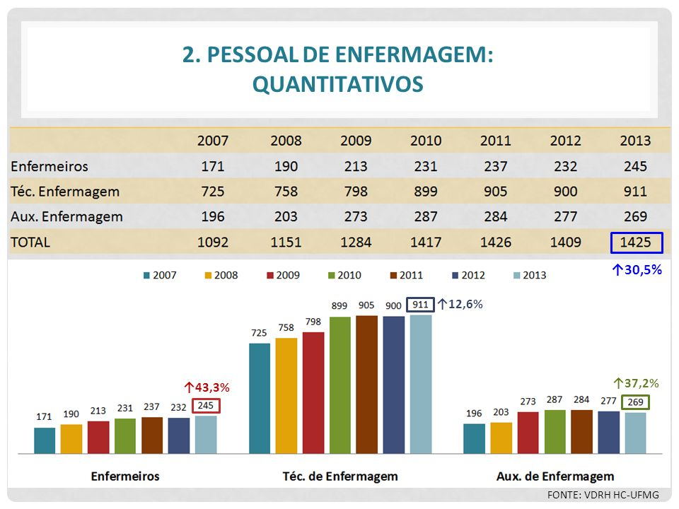 2. PESSOAL DE ENFERMAGEM: QUANTITATIVOS