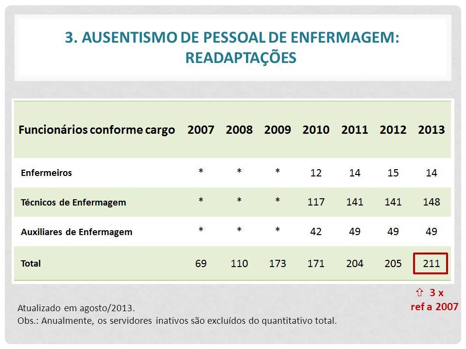 3. AUSENTISMO DE PESSOAL DE ENFERMAGEM: READAPTAÇÕES