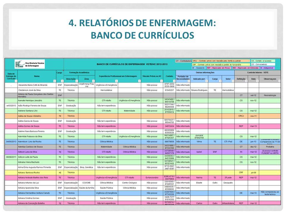 4. RELATÓRIOS DE ENFERMAGEM: BANCO DE CURRÍCULOS