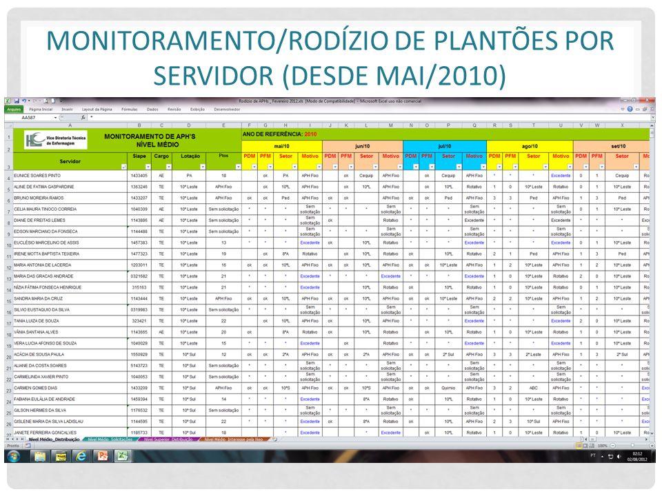 MONITORAMENTO/RODÍZIO DE PLANTÕES POR SERVIDOR (DESDE MAI/2010)