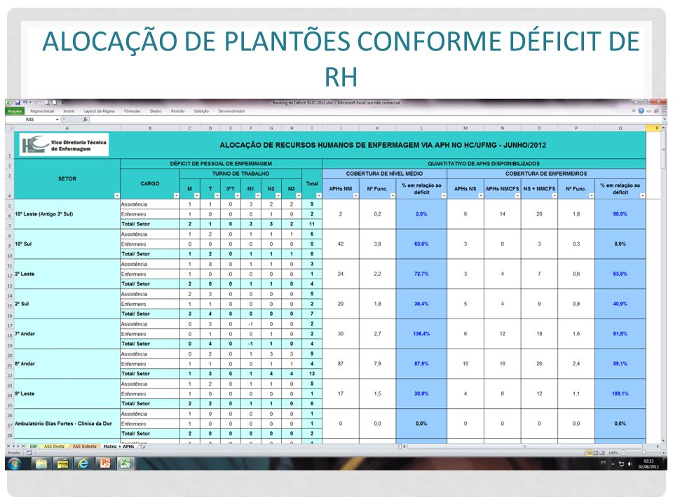 ALOCAÇÃO DE PLANTÕES CONFORME DÉFICIT DE RH