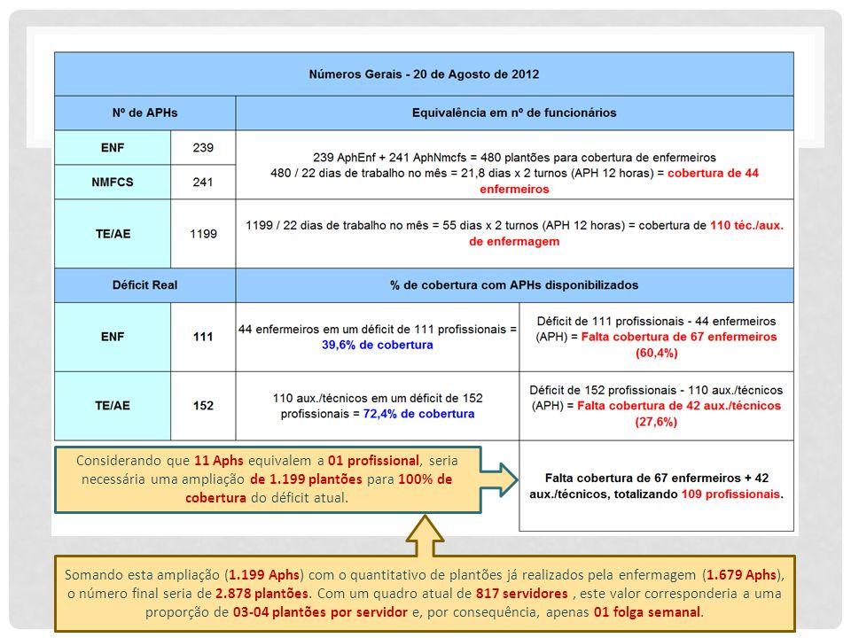 Considerando que 11 Aphs equivalem a 01 profissional, seria necessária uma ampliação de 1.199 plantões para 100% de cobertura do déficit atual.