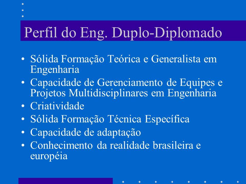 Perfil do Eng. Duplo-Diplomado