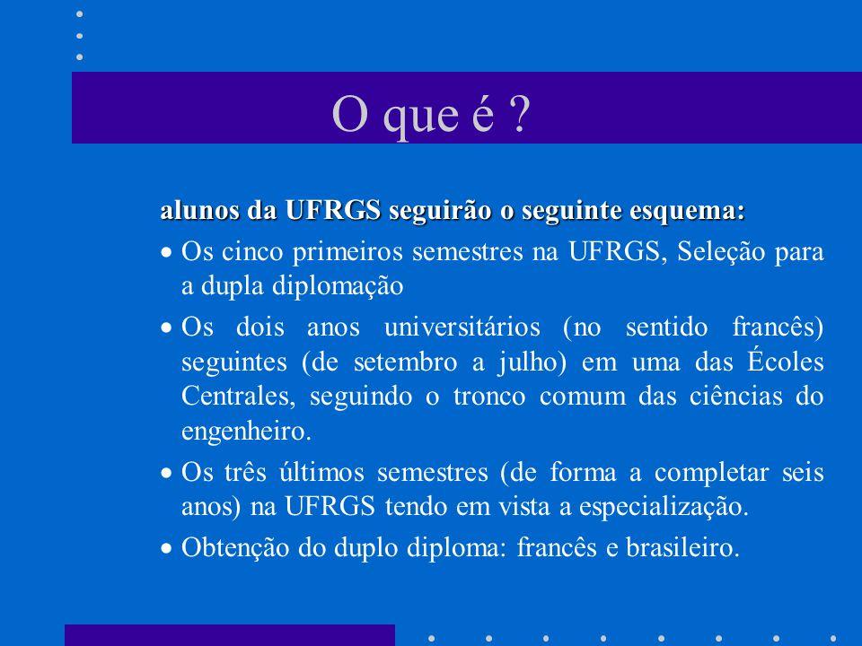 O que é alunos da UFRGS seguirão o seguinte esquema: