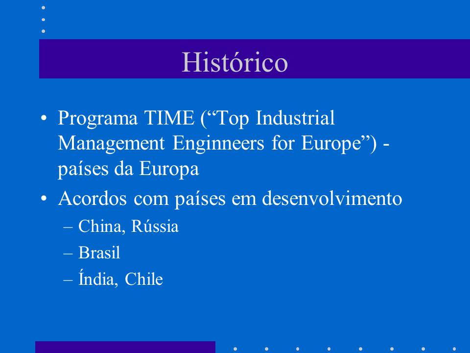 Histórico Programa TIME ( Top Industrial Management Enginneers for Europe ) - países da Europa. Acordos com países em desenvolvimento.