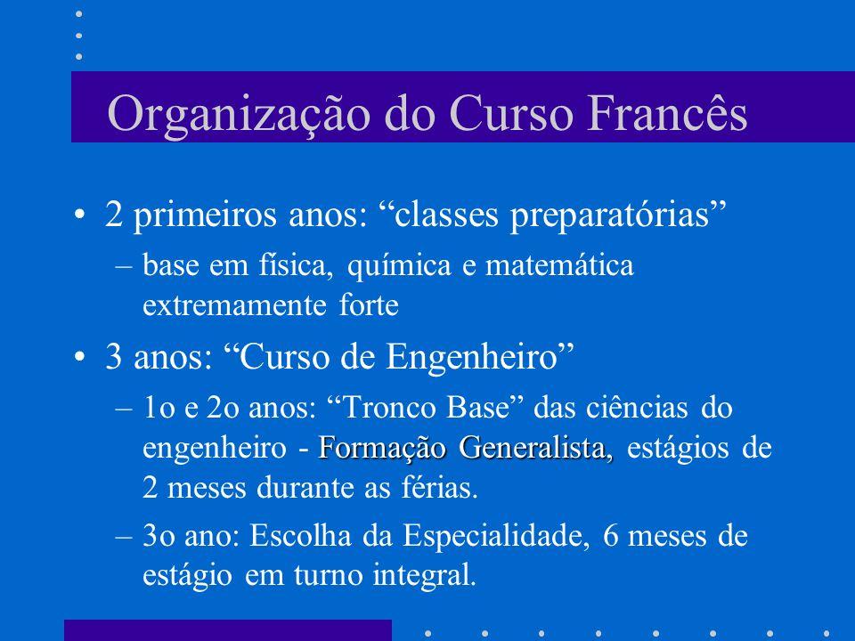 Organização do Curso Francês