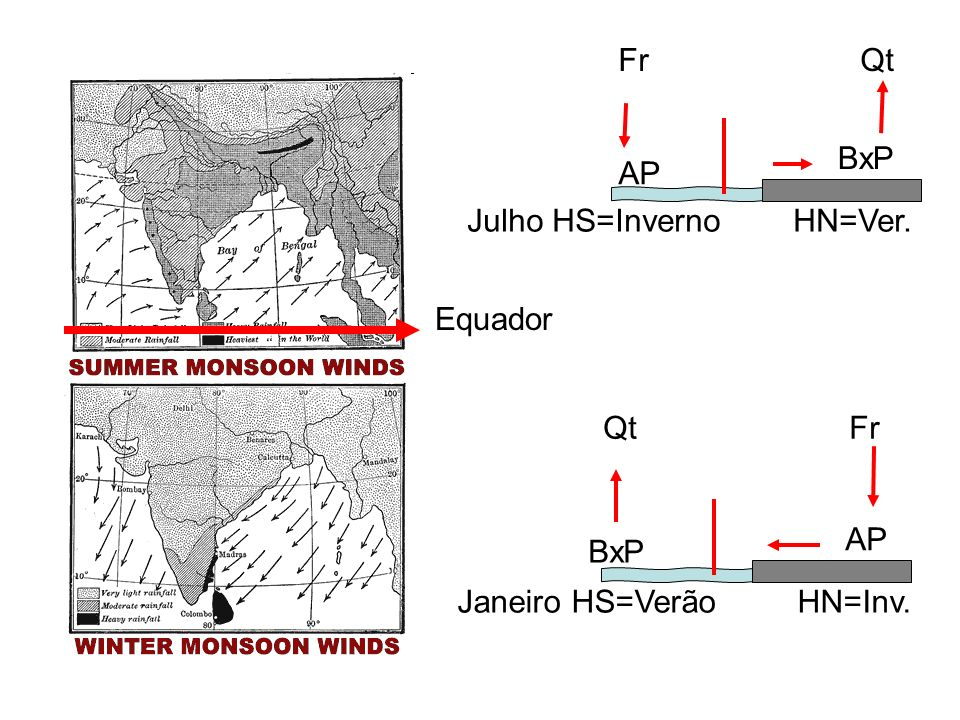 Julho HS=Inverno HN=Ver.