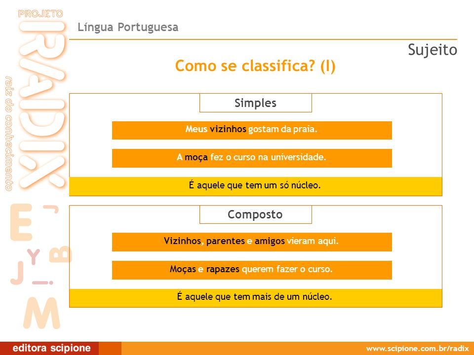 Sujeito Como se classifica (I) Simples Composto