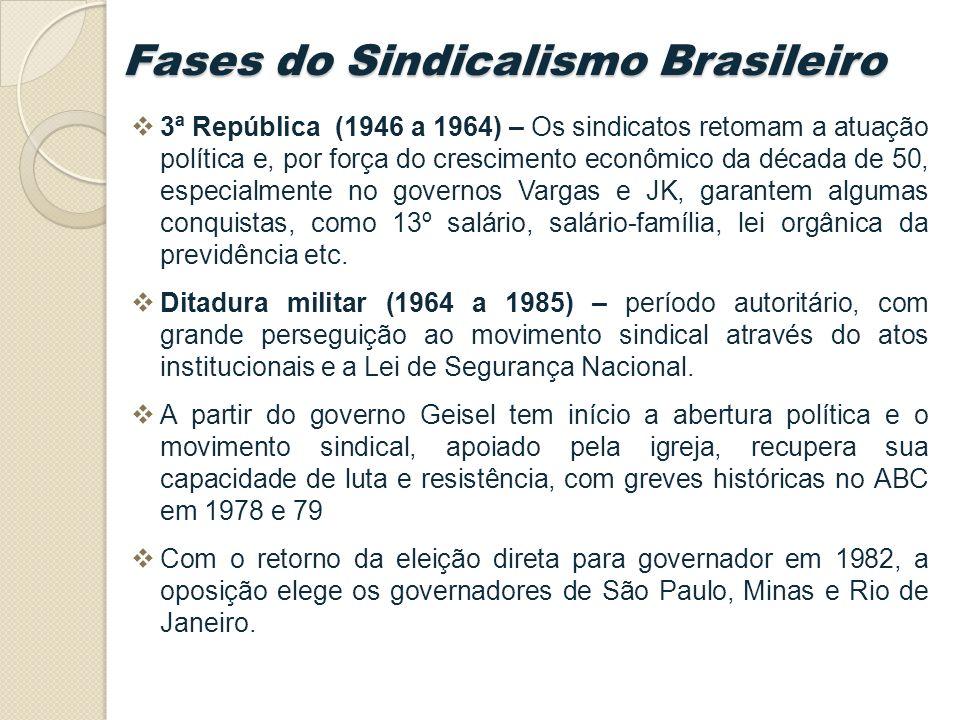 Fases do Sindicalismo Brasileiro