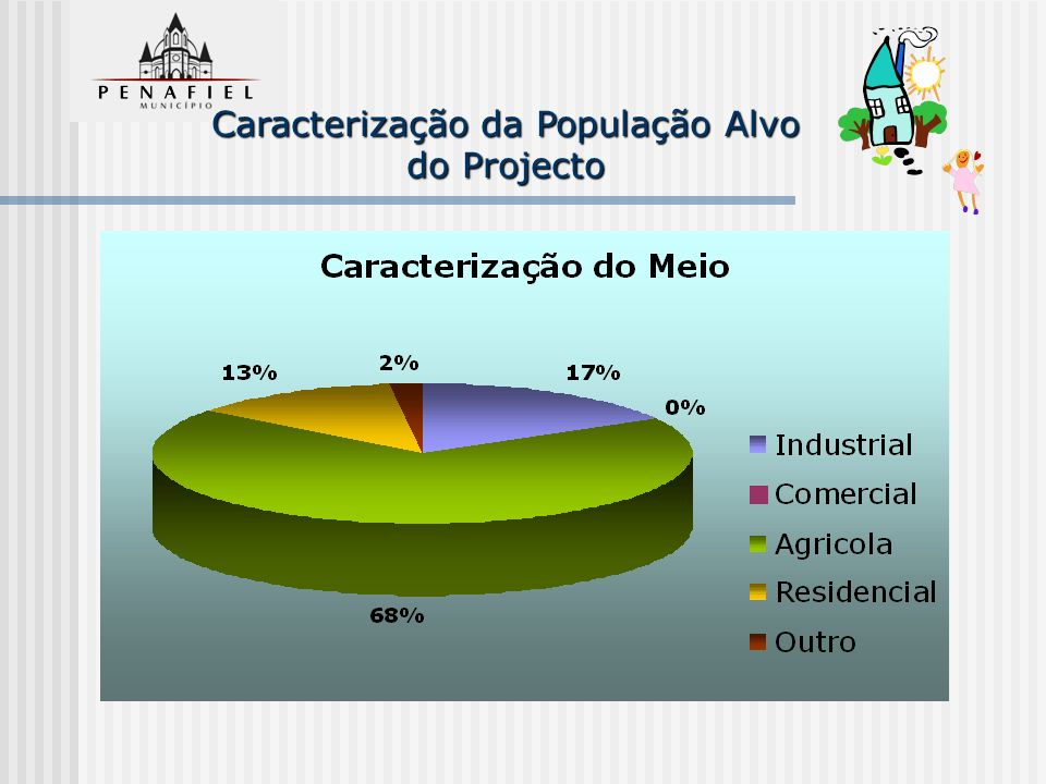 Caracterização da População Alvo do Projecto