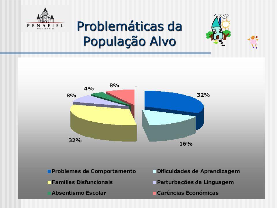 Problemáticas da População Alvo