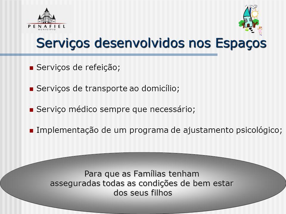 Serviços desenvolvidos nos Espaços