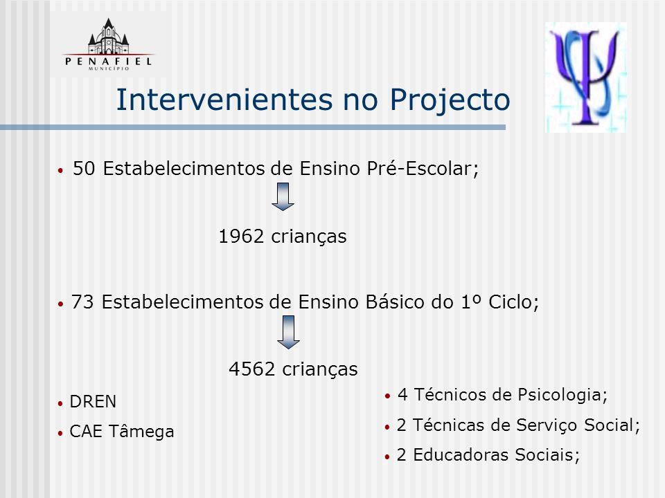 Intervenientes no Projecto