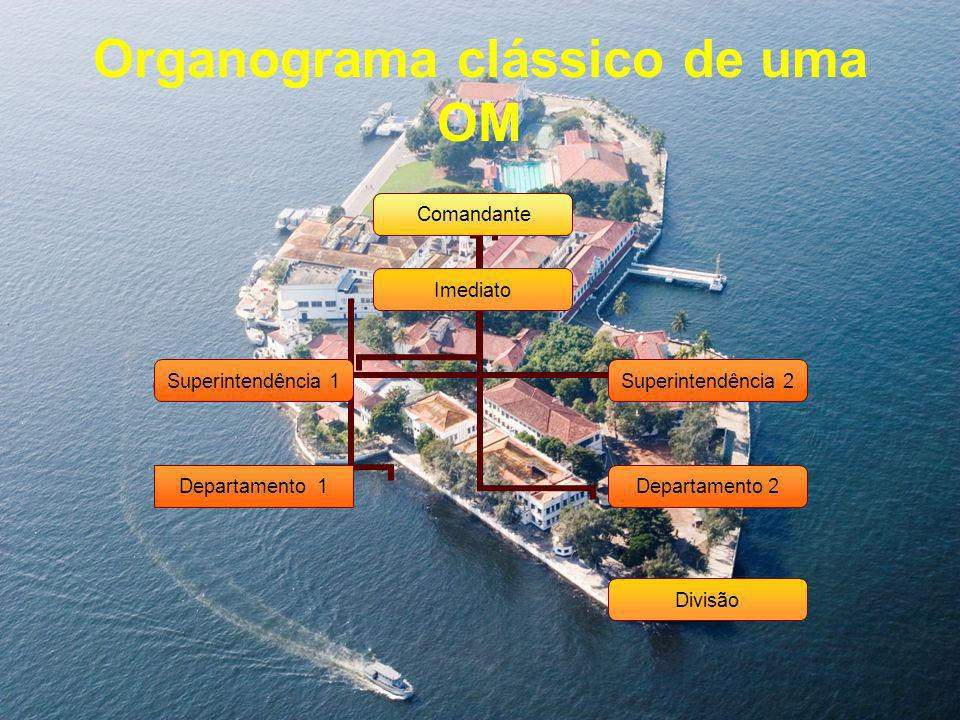 Organograma clássico de uma OM