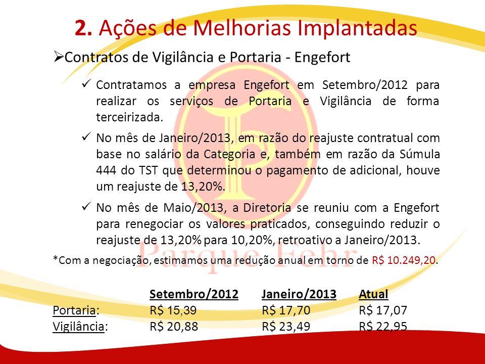2. Ações de Melhorias Implantadas