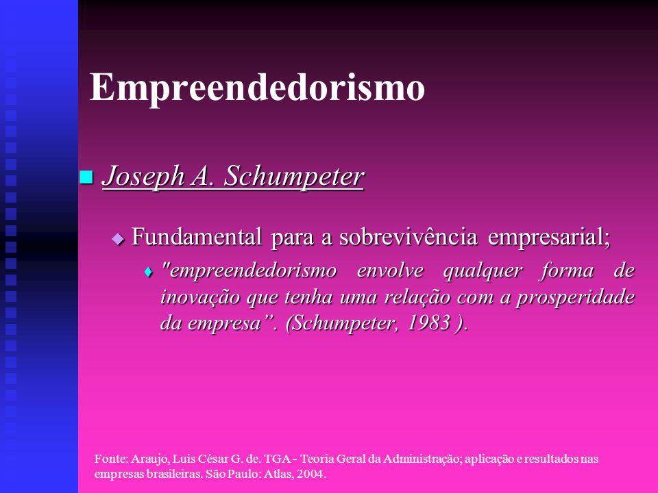Empreendedorismo Joseph A. Schumpeter