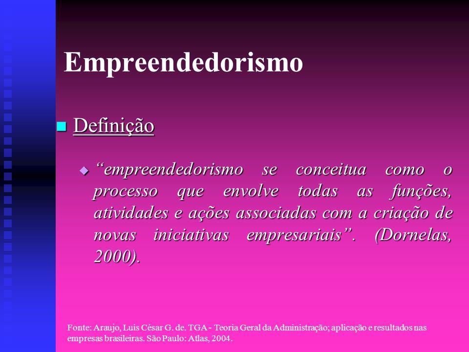 Empreendedorismo Definição