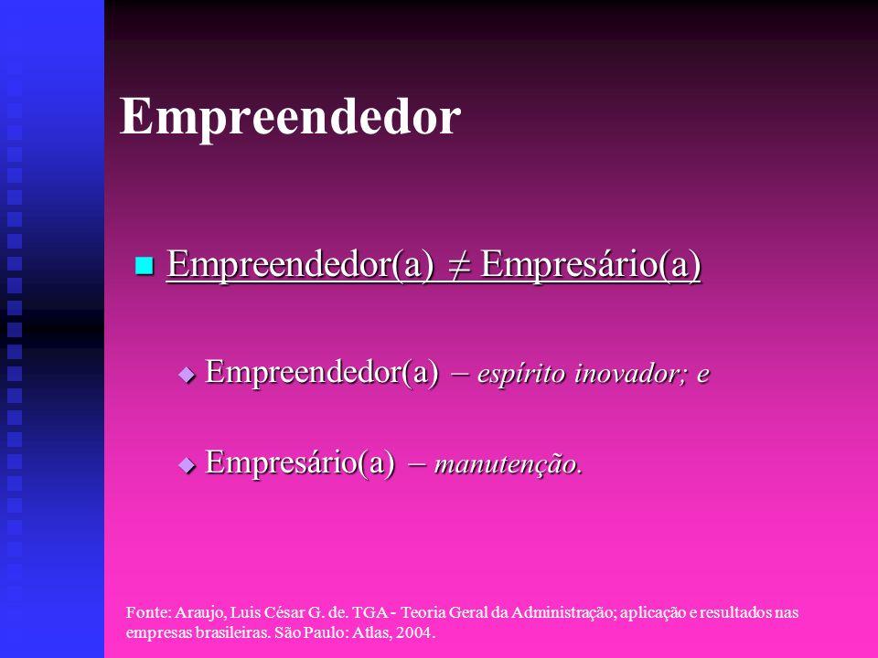 Empreendedor Empreendedor(a) ≠ Empresário(a)
