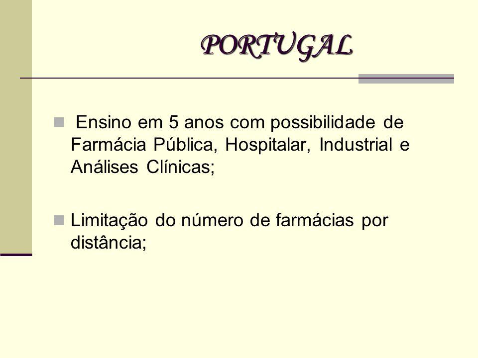PORTUGAL Ensino em 5 anos com possibilidade de Farmácia Pública, Hospitalar, Industrial e Análises Clínicas;