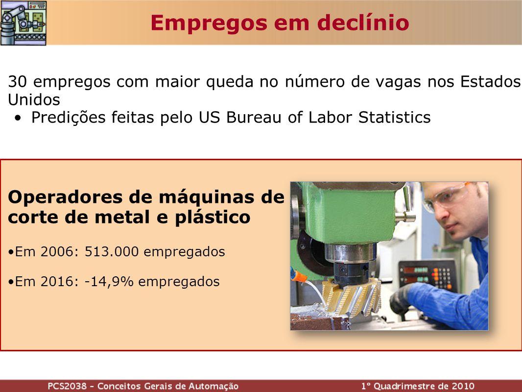 Empregos em declínio Operadores de máquinas de