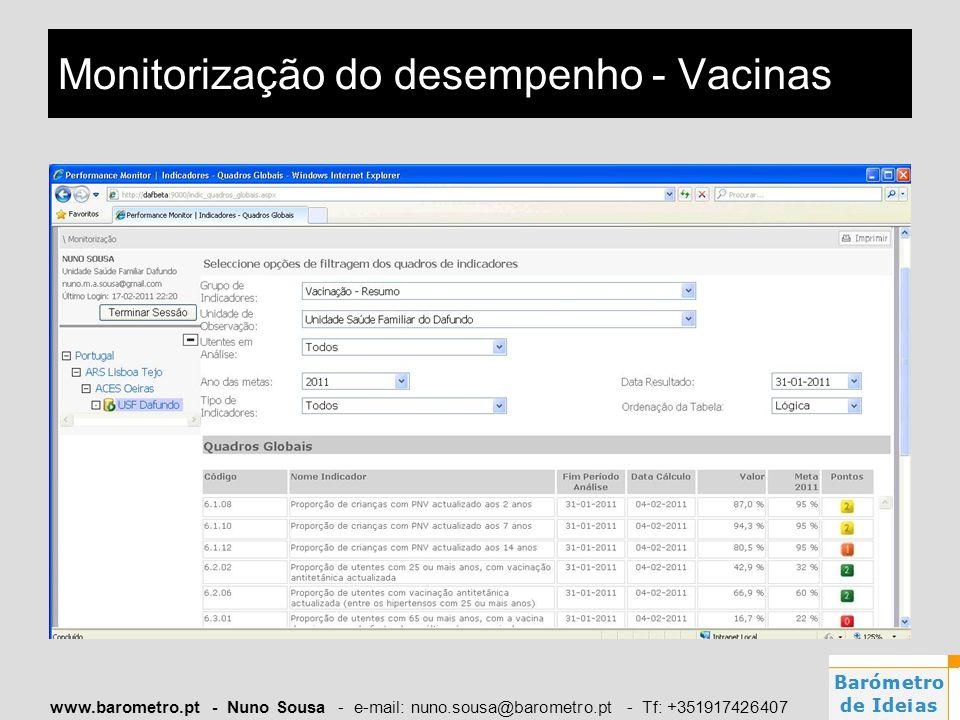 Monitorização do desempenho - Vacinas