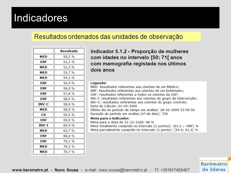 Indicadores Resultados ordenados das unidades de observação