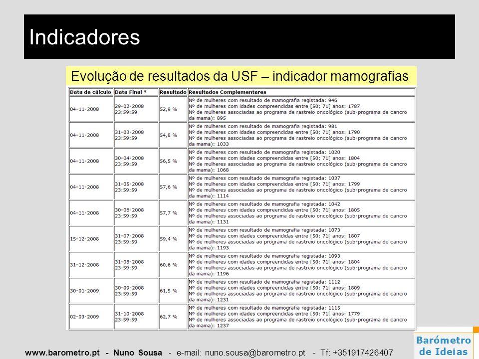 Indicadores Evolução de resultados da USF – indicador mamografias