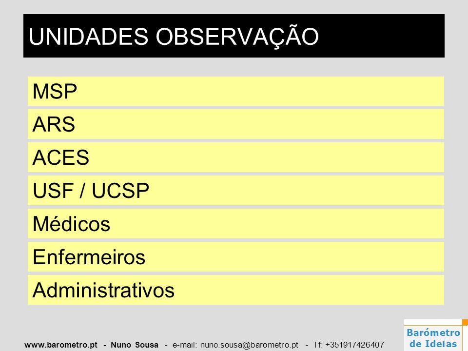 UNIDADES OBSERVAÇÃO MSP ARS ACES USF / UCSP Médicos Enfermeiros