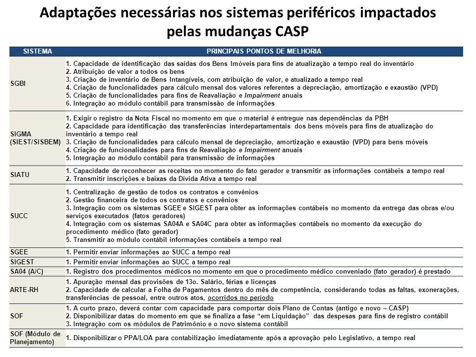 PRINCIPAIS PONTOS DE MELHORIA