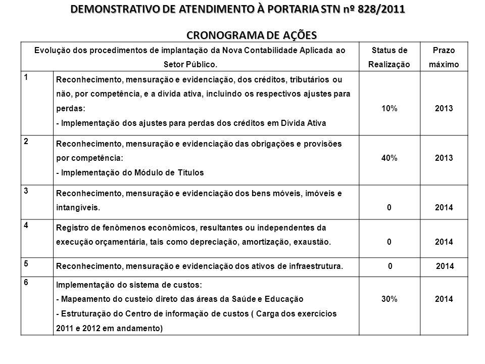 DEMONSTRATIVO DE ATENDIMENTO À PORTARIA STN nº 828/2011