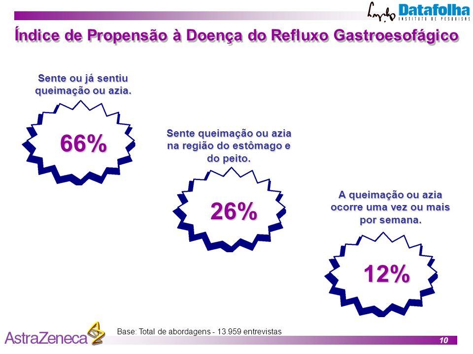 66% 26% 12% Índice de Propensão à Doença do Refluxo Gastroesofágico
