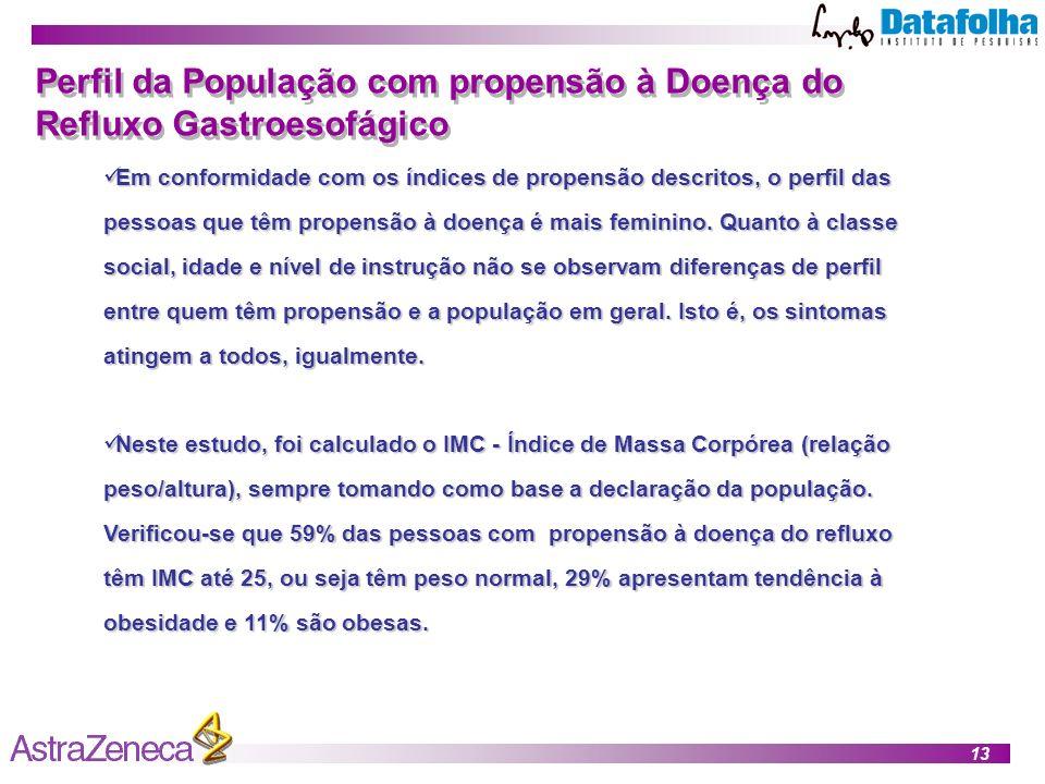Perfil da População com propensão à Doença do Refluxo Gastroesofágico