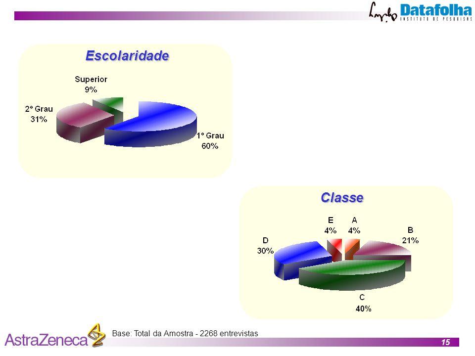 Escolaridade Classe 40% Base: Total da Amostra - 2268 entrevistas