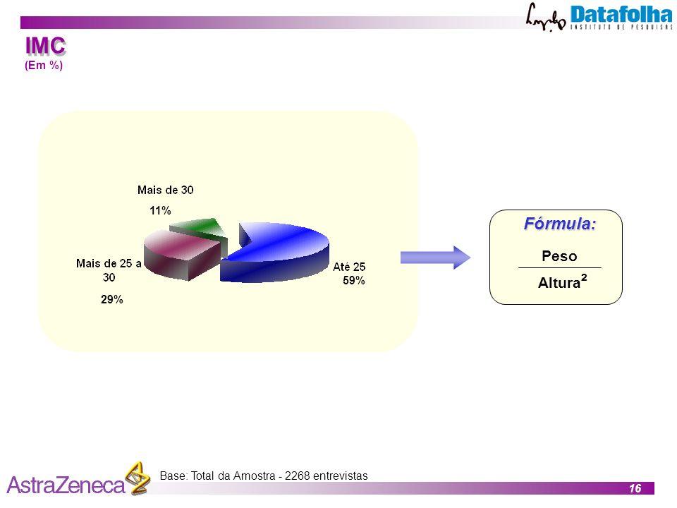 IMC Fórmula: Peso Altura² (Em %) 11% 59% 29%