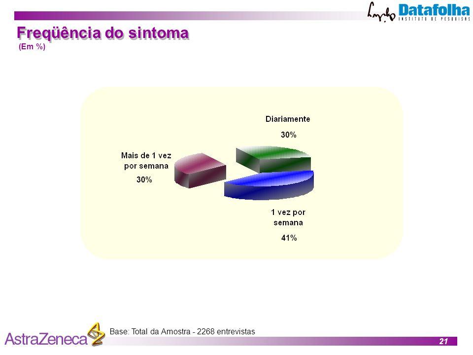 Freqüência do sintoma (Em %) 30% 30% 41%