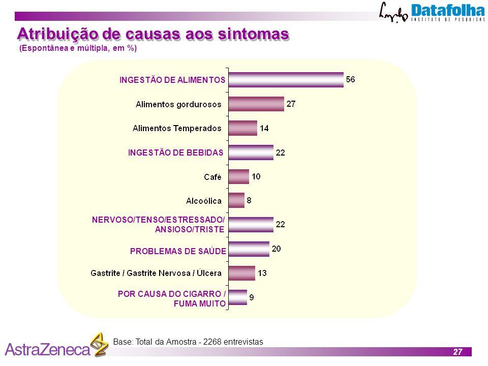 Atribuição de causas aos sintomas
