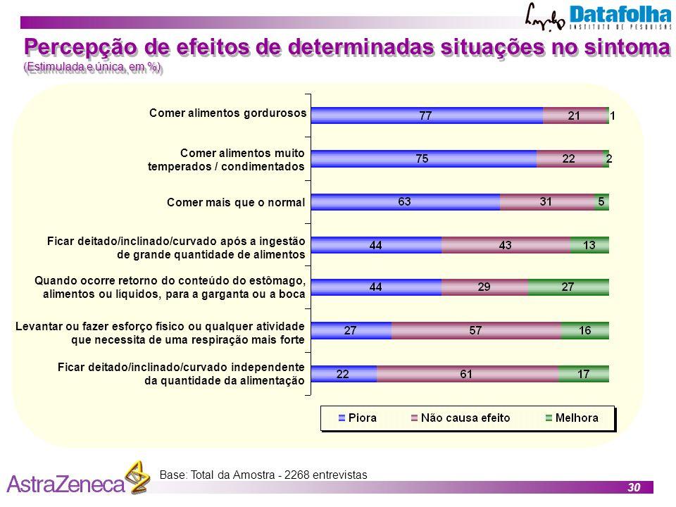 Percepção de efeitos de determinadas situações no sintoma