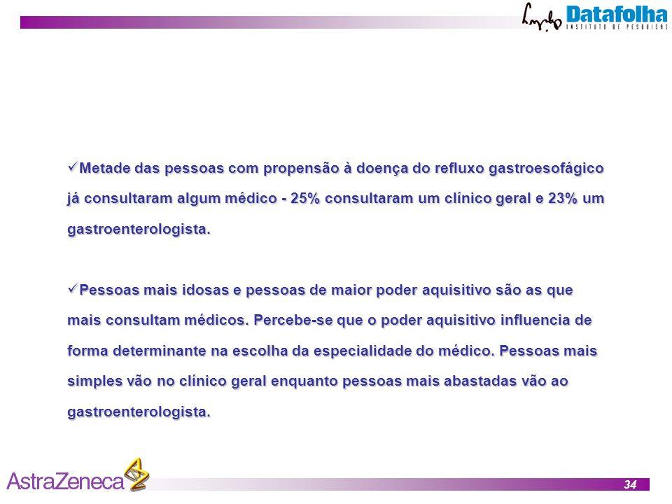 Metade das pessoas com propensão à doença do refluxo gastroesofágico já consultaram algum médico - 25% consultaram um clínico geral e 23% um gastroenterologista.