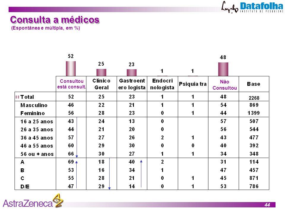 Consulta a médicos Não Consultou (Espontânea e múltipla, em %)